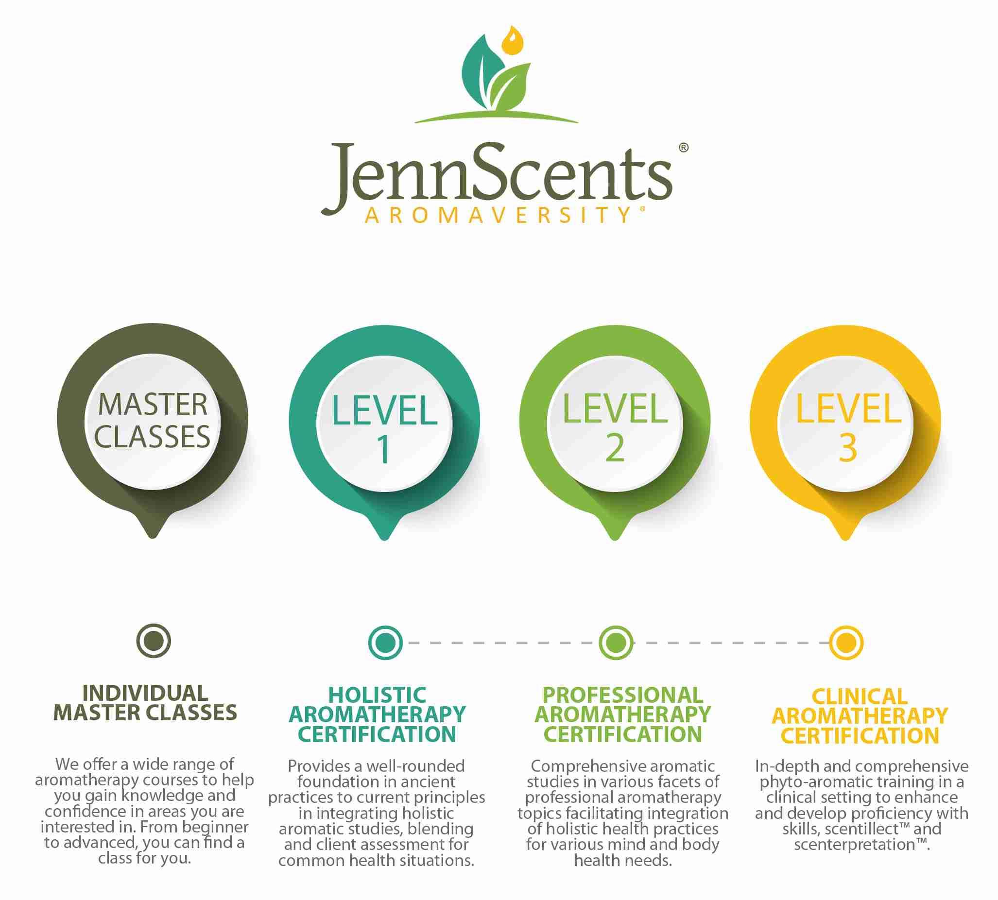 Holistic Aromatherapy Certification with JennScents Aromaversity